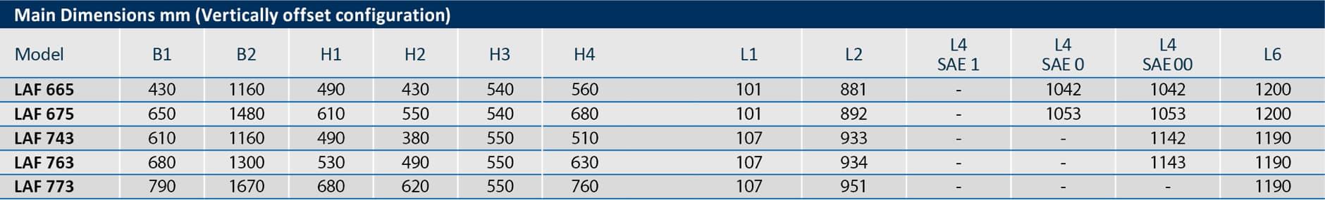 LAF 164 -7760 | REINTJES GmbH